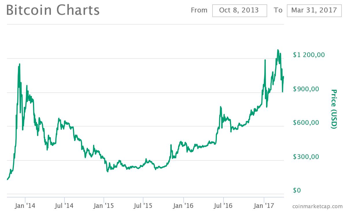 Bitcoinkursen mellan 2013 och 2017