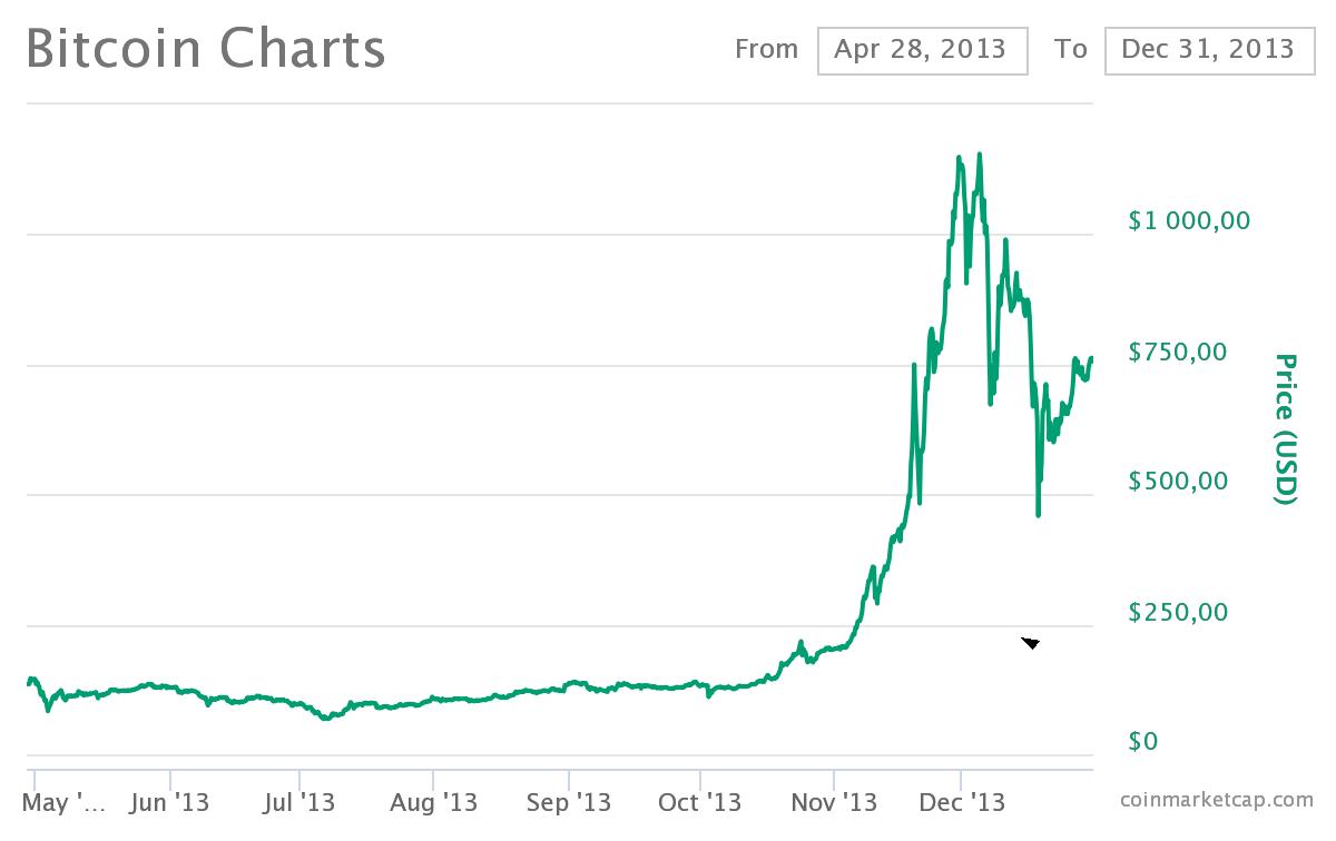 Bitcoins utveckling 2013.