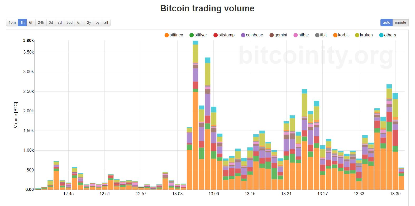 Bitcoin handelsvolymer.