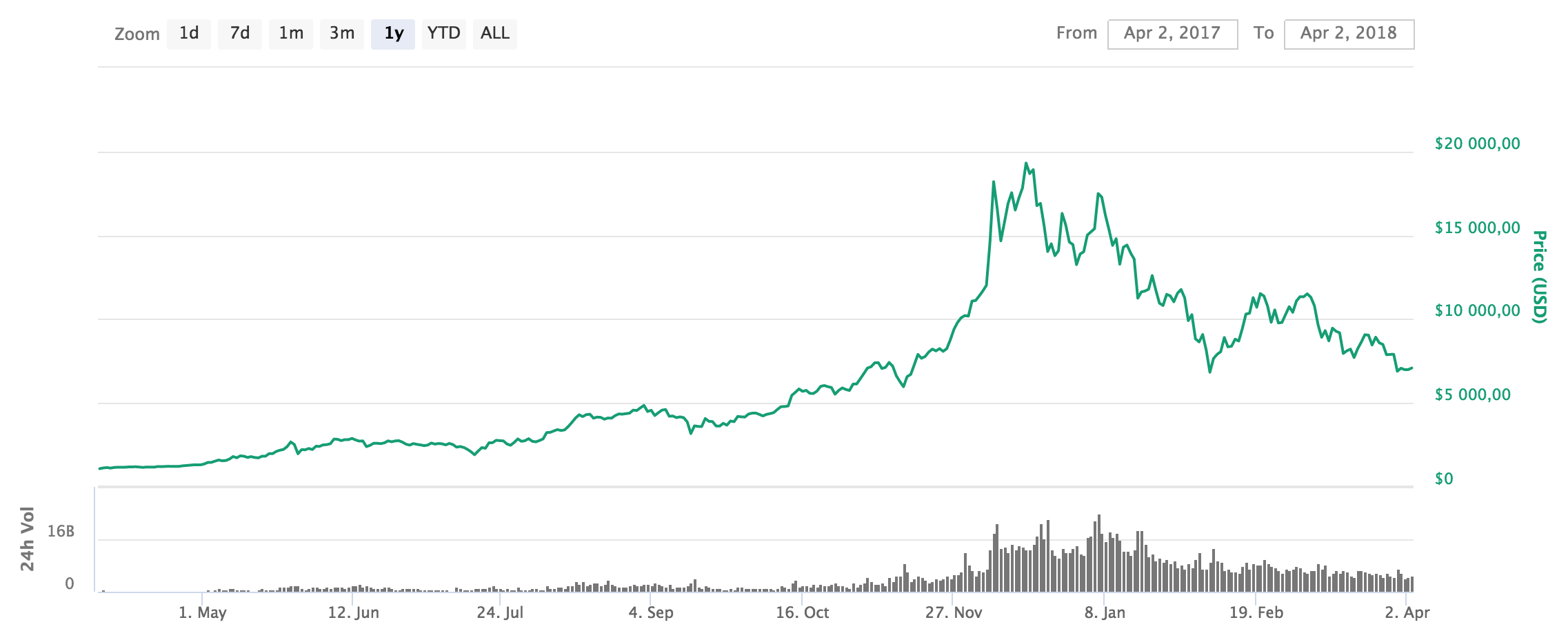 The price of Bitcoin during the past year.