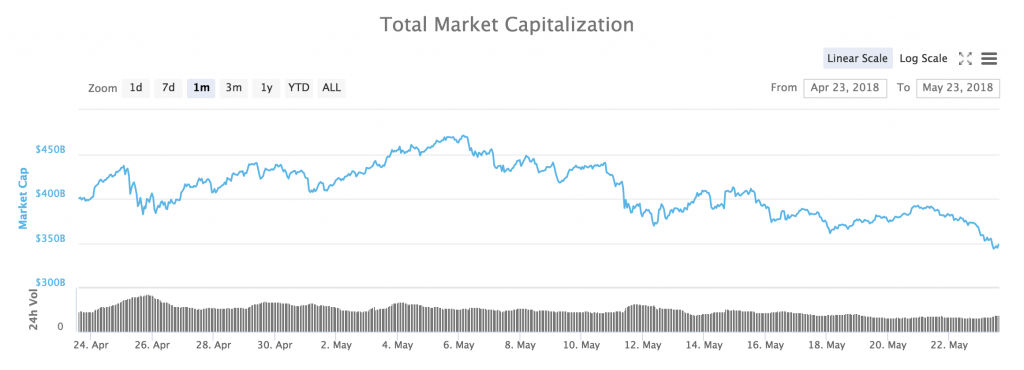 Market cap cryptocurrencies coinmarketcap.