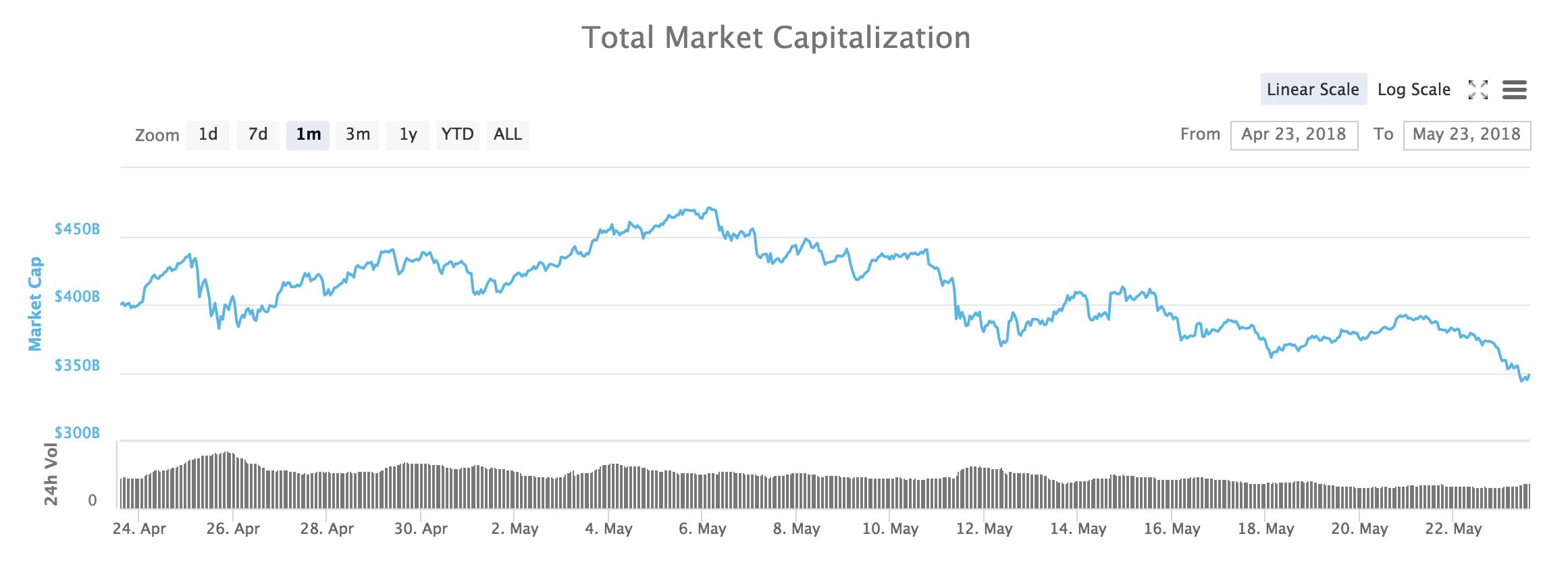 Marknadsvärde för samtliga kryptovalutor på Coinmarketcap.