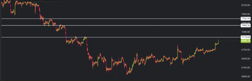The resistance levels upwards for the price are around $7,100, $7,500 and $7,700.