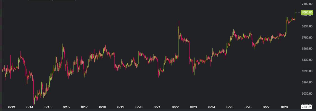 Bitcoin åter över 7 000 dollar