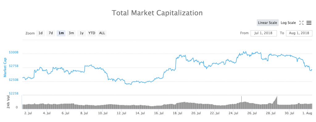 Total market cap for all cryptocurrencies during the past month.