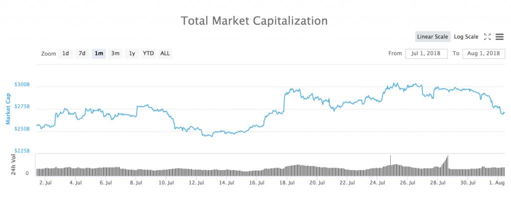 Totala marknadsvärdet för alla kryptovalutor den senaste månaden.