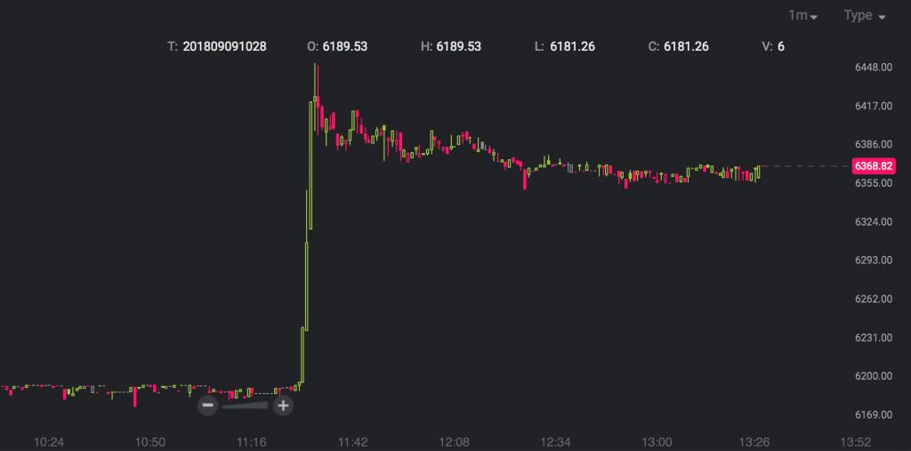 Bitcoin rallies 260 dollars in three minutes.