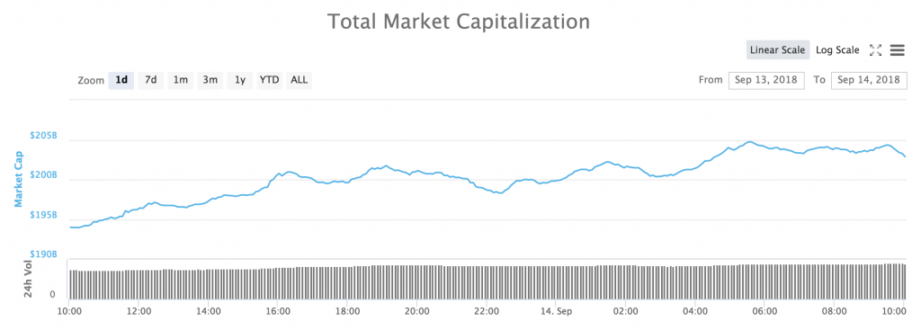 The total market cap for all cryptocurrencies during the last 24 hours.