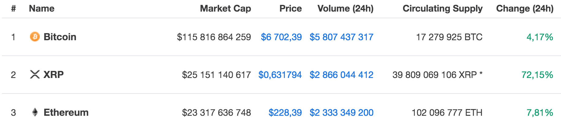 Xrp passes ethereum as the world's second biggest cryptocurrency.