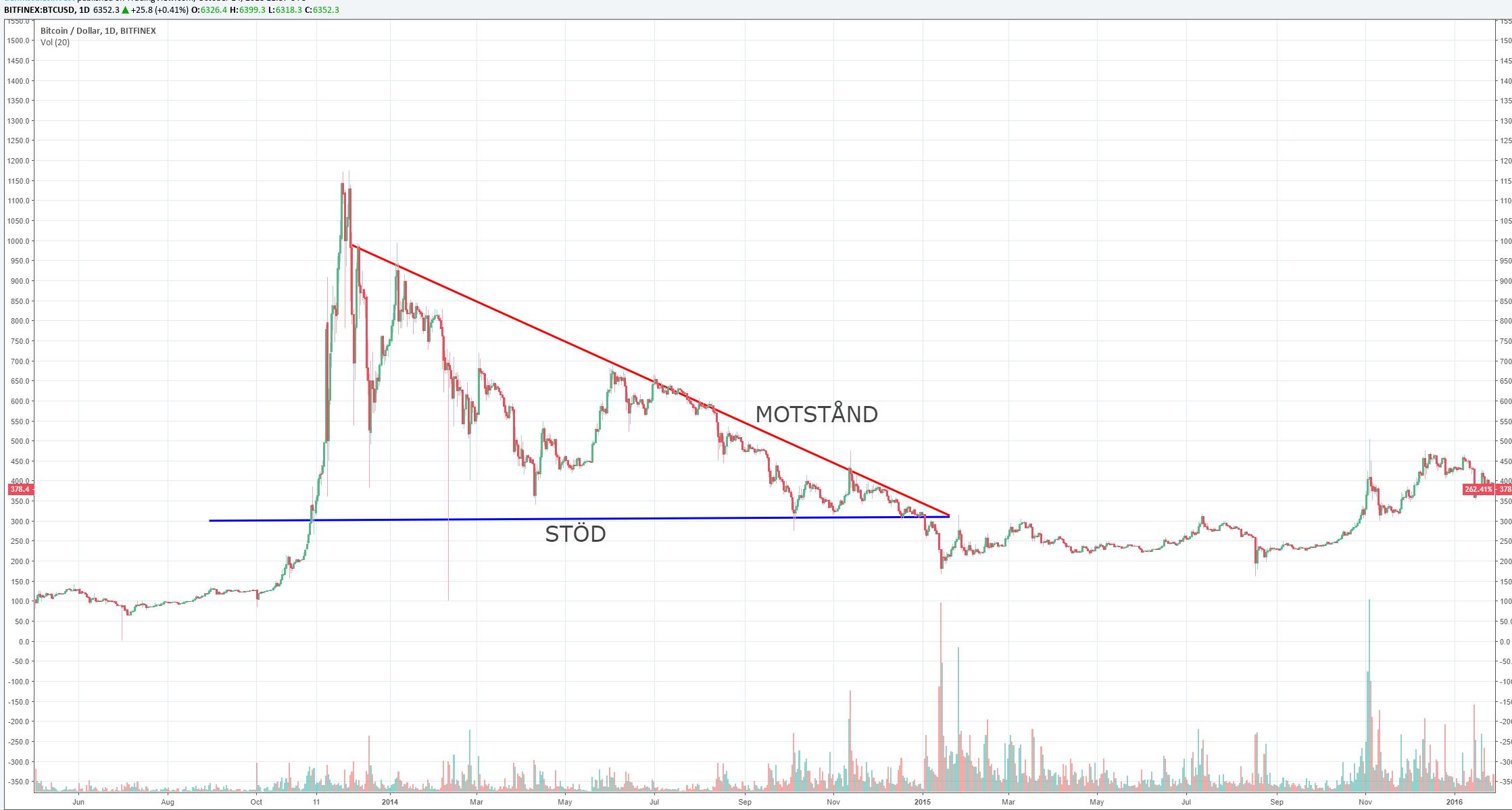Bitcoinkursen under 2014. Diagramvy inställd på dagar.