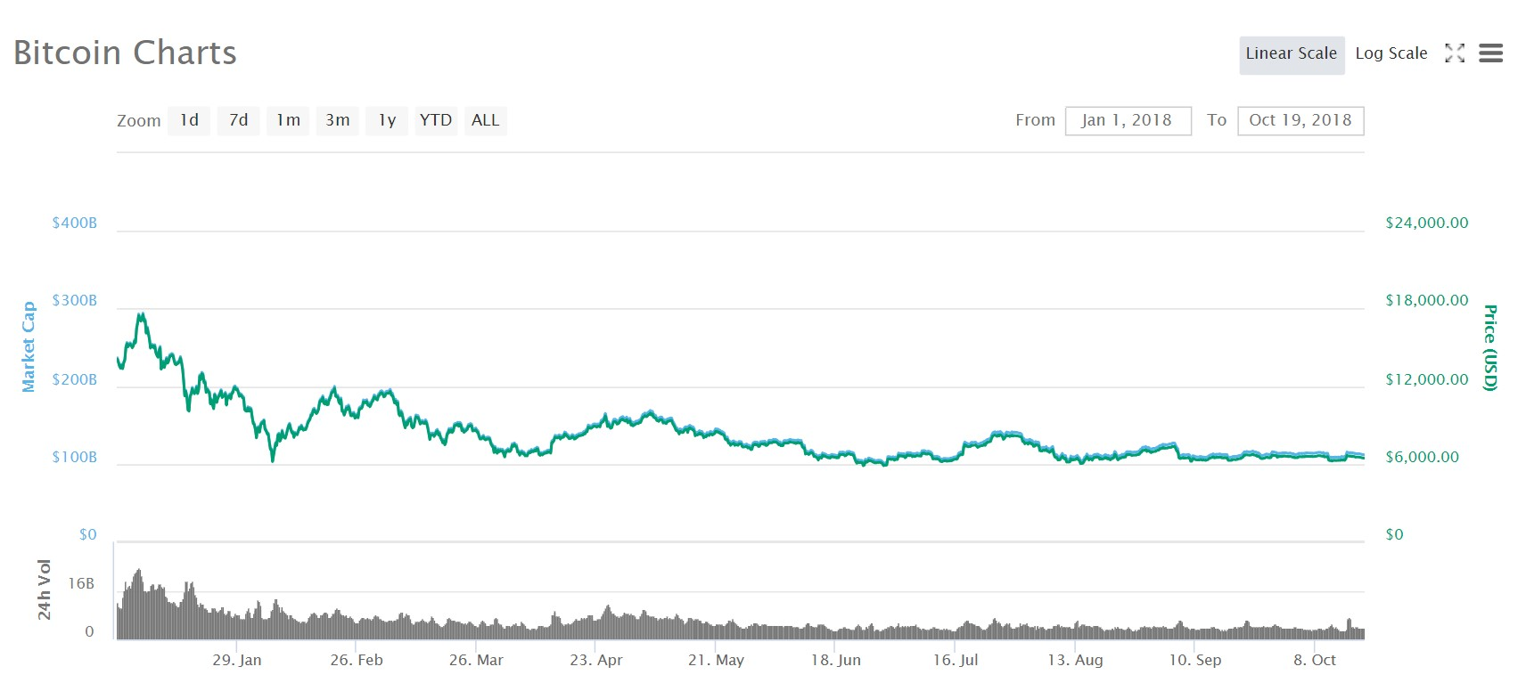 Bitcoins prisutveckling under 2018.