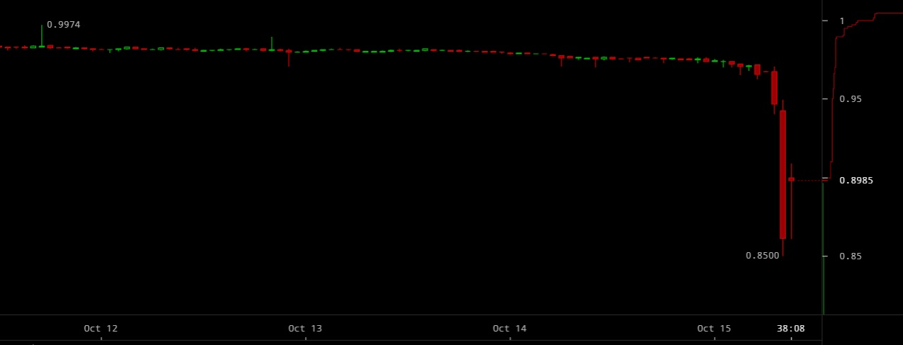 Tether price drops.