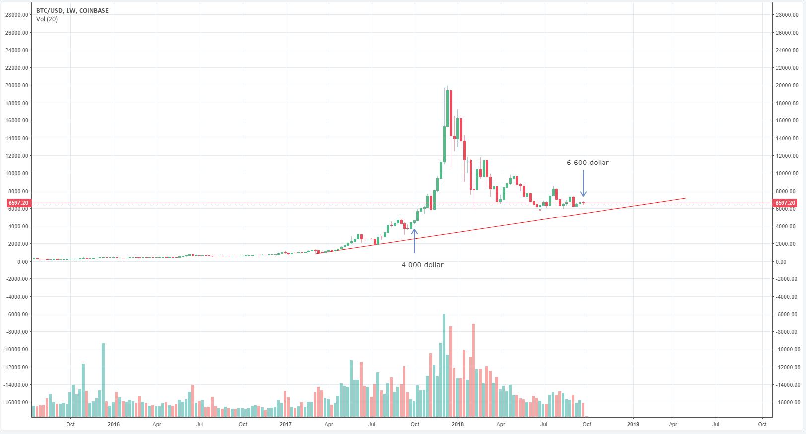 Bitcoindiagram ett år.