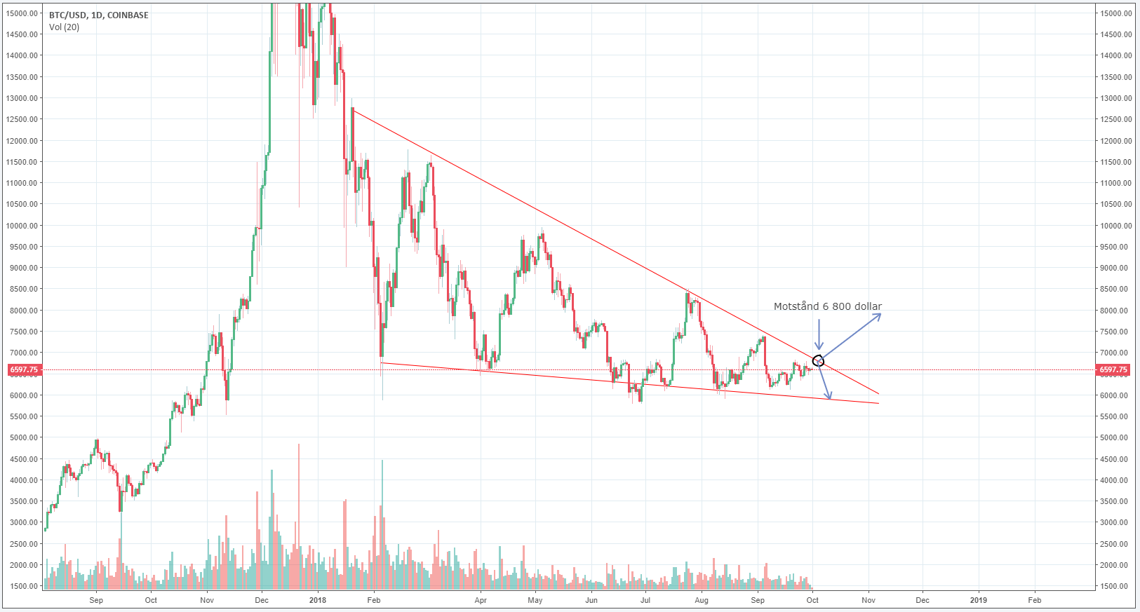 Tradingview bitcoindiagram motstånd 6800 dollar.