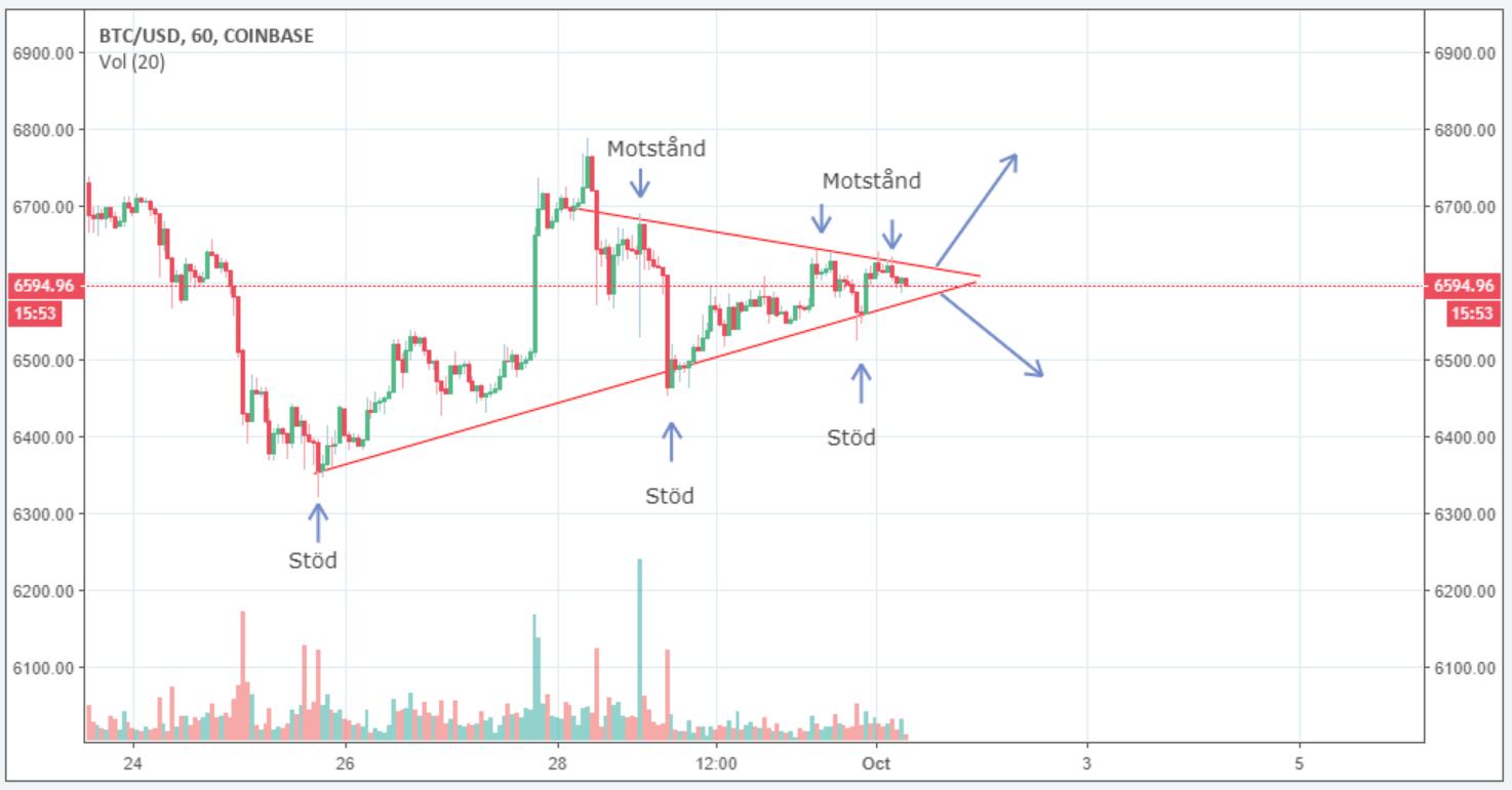 Tradingview bitcoindiagram stöd och motstånd.