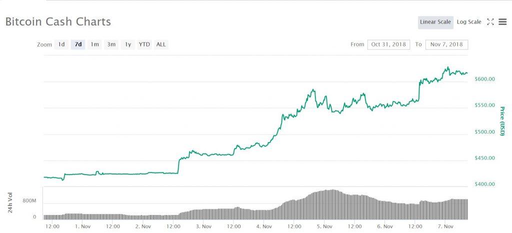 Prisgraf för bitcoin cash under de senaste sju dagarna. Bildkälla: Coinmarketcap