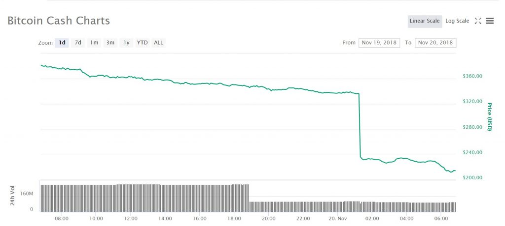 """Chart for the price of bitcoin cash (""""bitcoin cash abc"""") over the last 24 hours."""