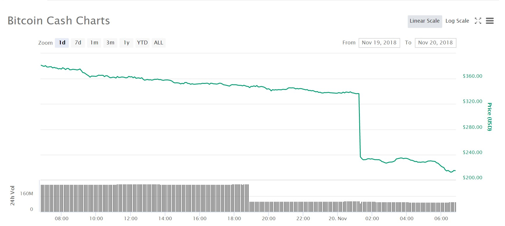 "Chart for the price of bitcoin cash (""bitcoin cash abc"") over the last 24 hours."