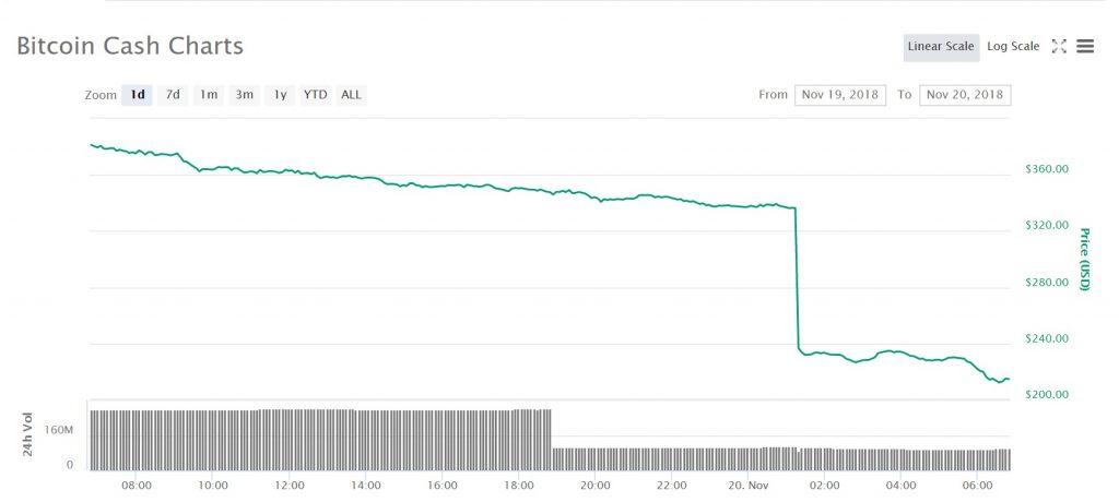 Graf över priset för bitcoin cash under det senaste dygnet.