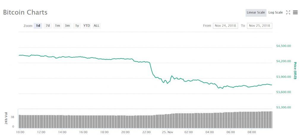 En graf för bitcoinpriset under det senaste dygnet.