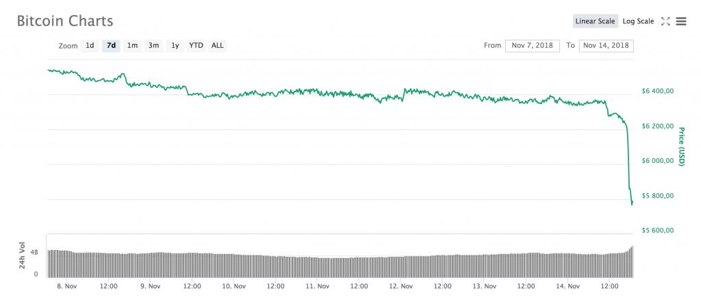 Bitcoin faller 500 dollar under en timme Bildkälla: Coinmarketcap
