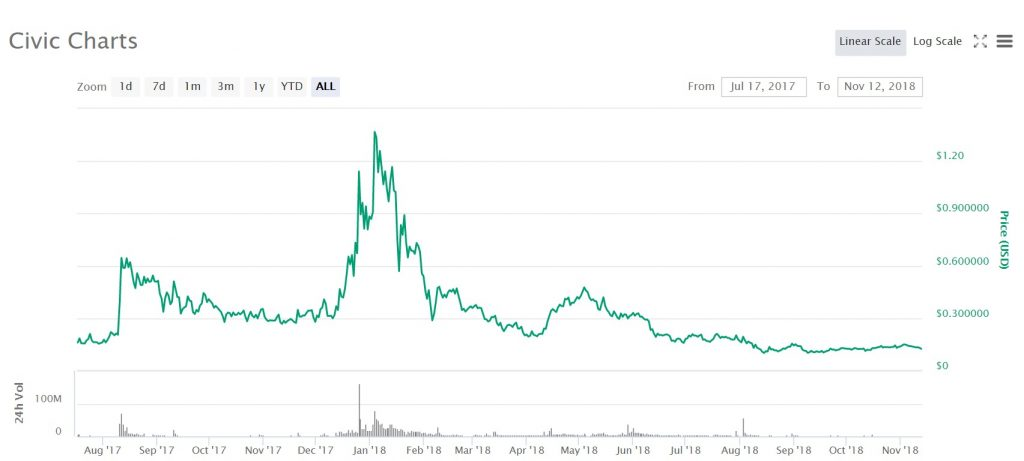 The price for Civic over the last year. Image source: Coinmarketcap