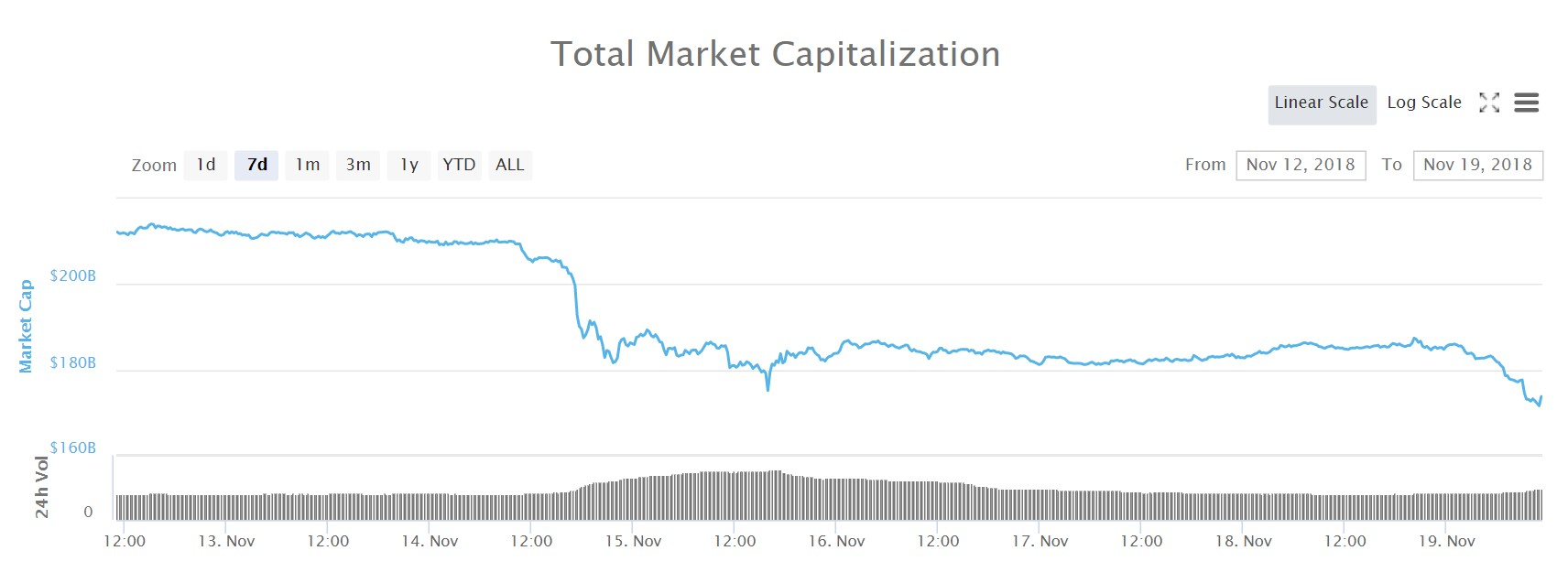 Graph over the total market cap for all cryptocurrencies in the last seven days.