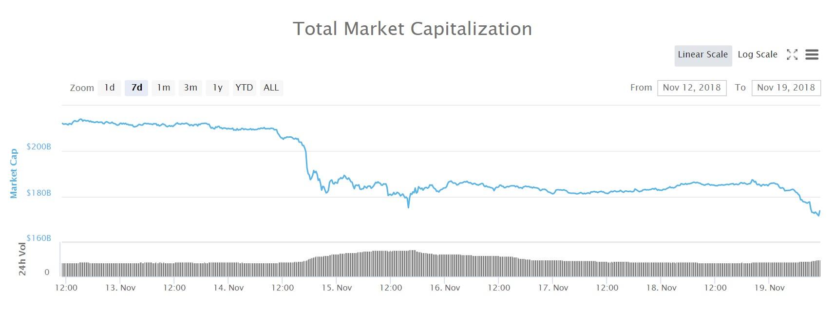 Graf för det totala marknadsvärdet under de senaste sju dagarna.