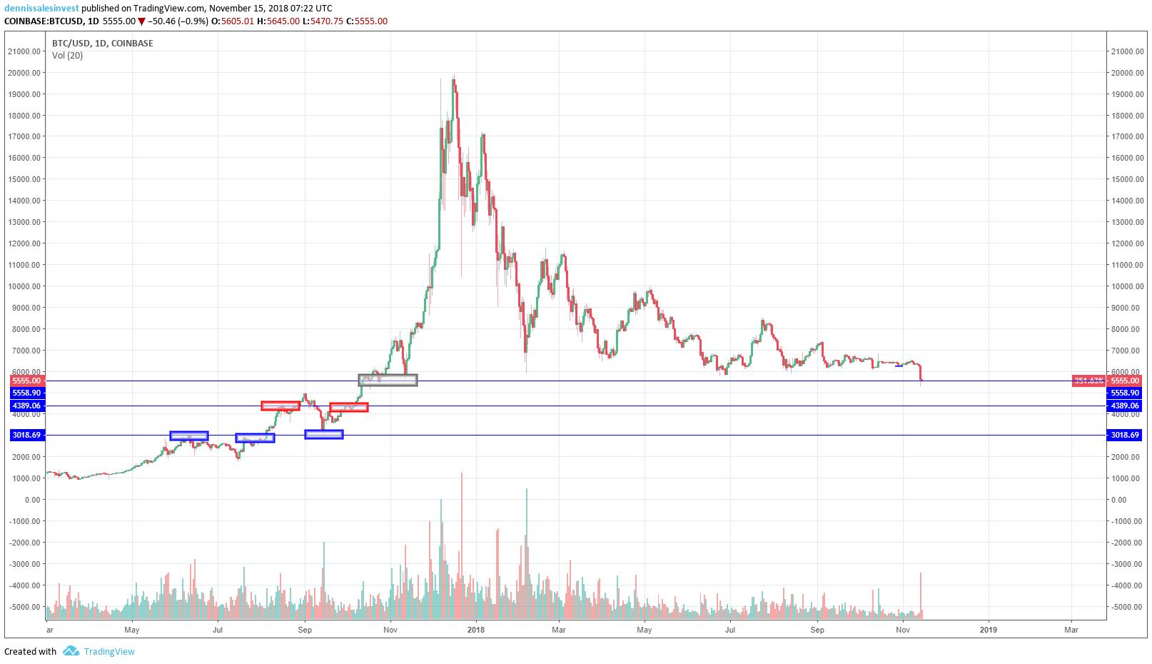 Diagramvy för bitcoin inställd på dagar. Bildkälla: Tradingview.com