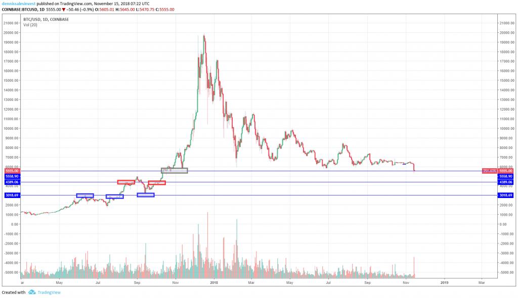 Diagram view for bitcoin set on days. Image source: Tradingview.com