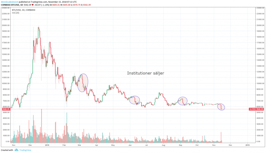 Diagram view for bitcoin set on days. Image source: http://Tradingview.com