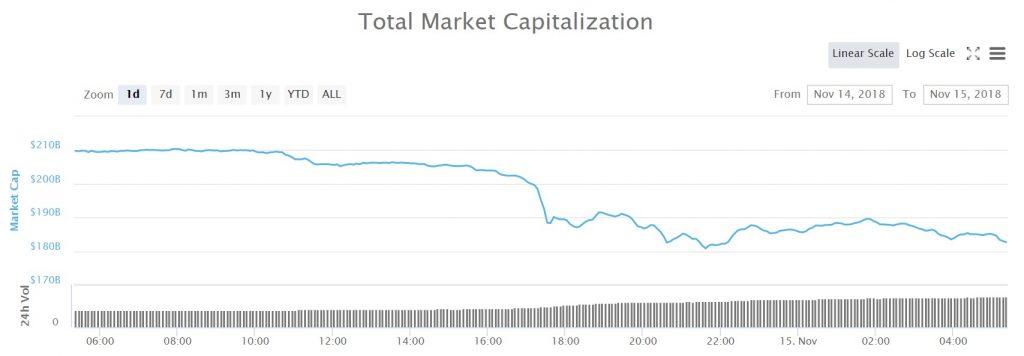 Marknadsvärdet för alla kryptovalutor under det senaste dygnet.