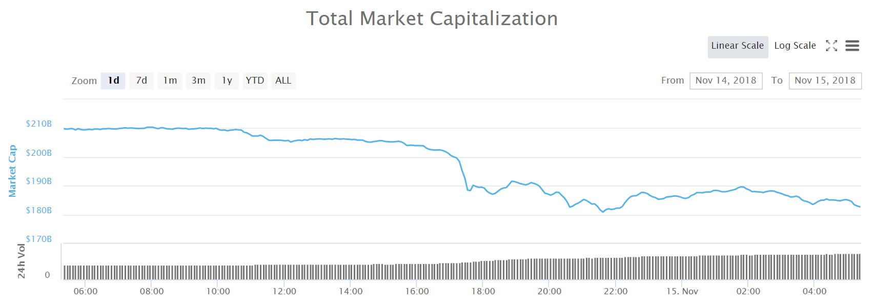 Graph of the total market cap for all cryptocurrencies over the last.