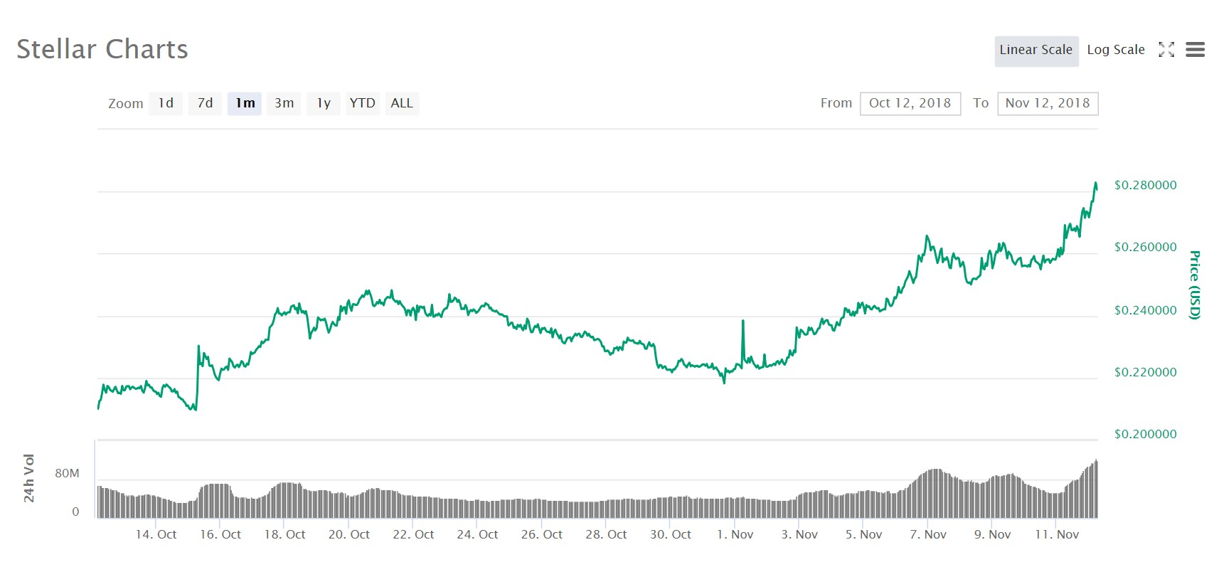 Stellar price charts from the previous 30 days. Image source: Coinmarketcap