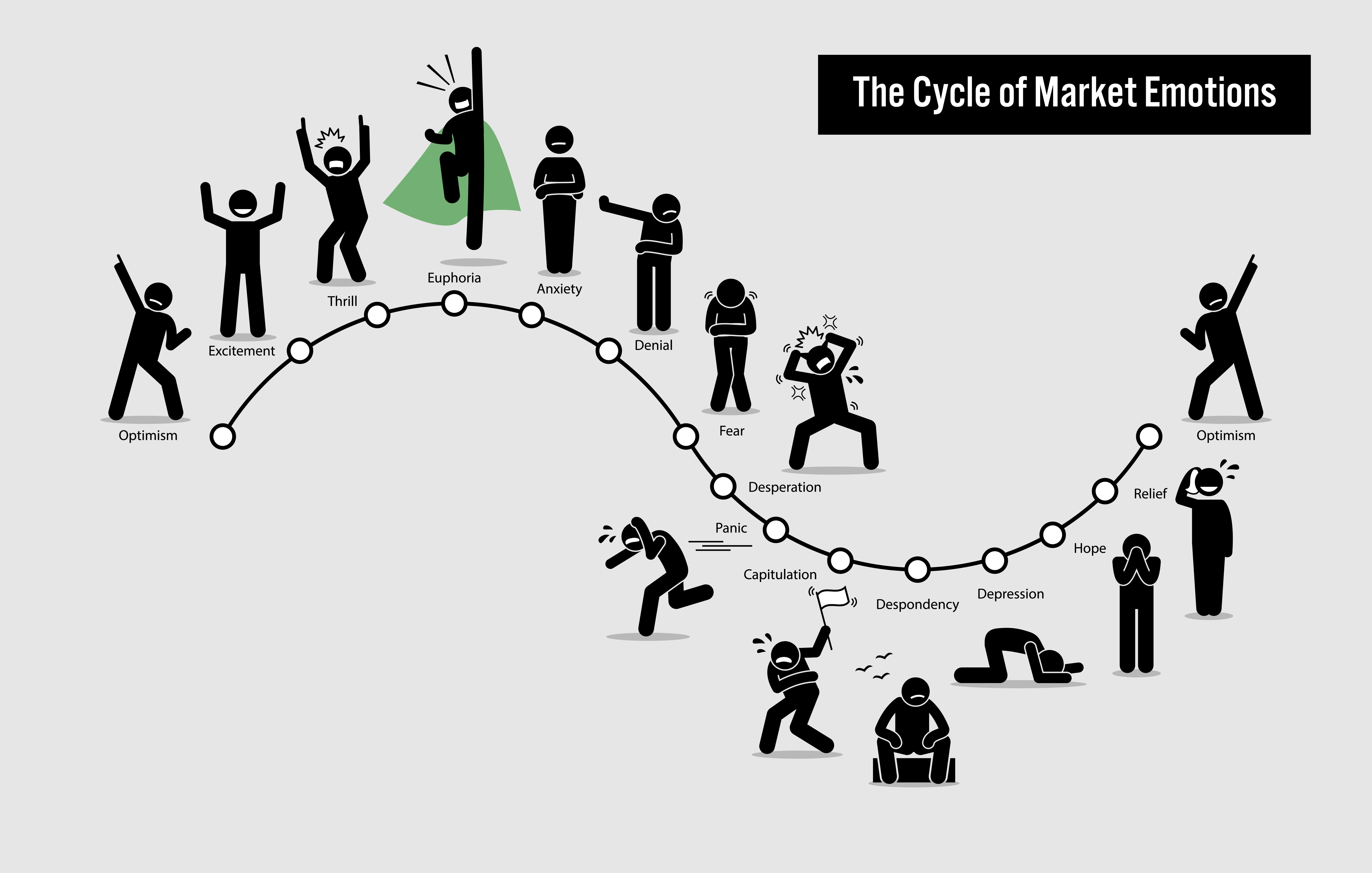 Marknadscykeln.