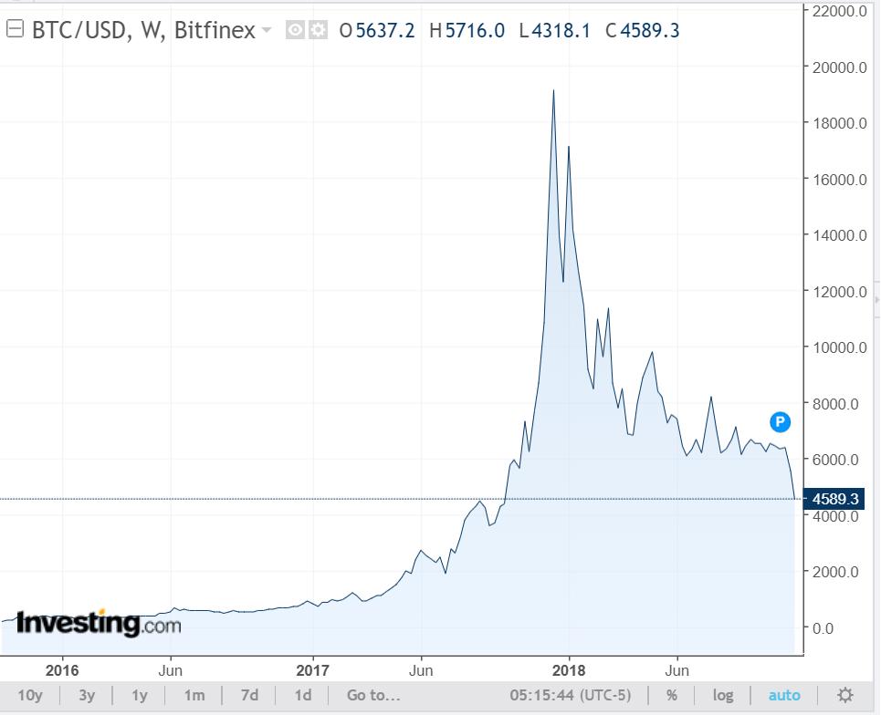 Prisutvecklingen för bitcoin från 2016 fram till i dag.