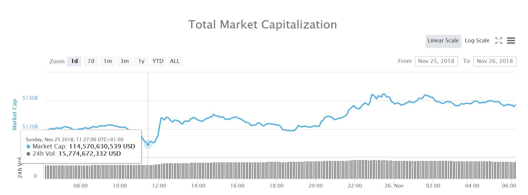 En graf på det totala marknadsvärdet för alla kryptovalutor under det senaste 24 timmarna.