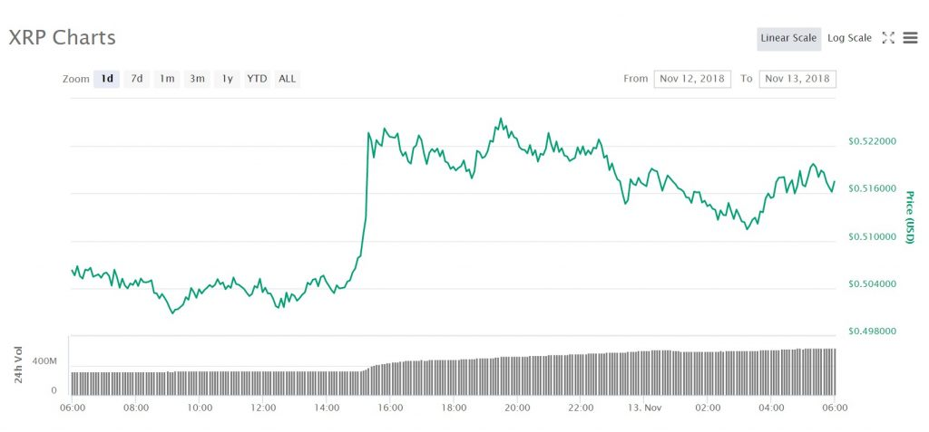 The price for xrp over the last day. Image source: Coinmarketcap