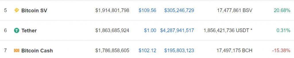 """Bild på kurserna och marknadsvärdet för bitcoin sv och bitcoin cash (""""bitcoin cash abc"""")."""