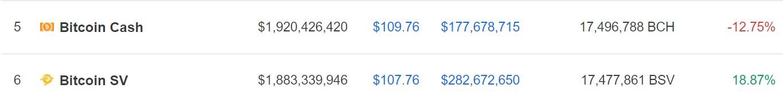 Kurserna samt marknadsvärden för bitcoin cash och bitcoin sv