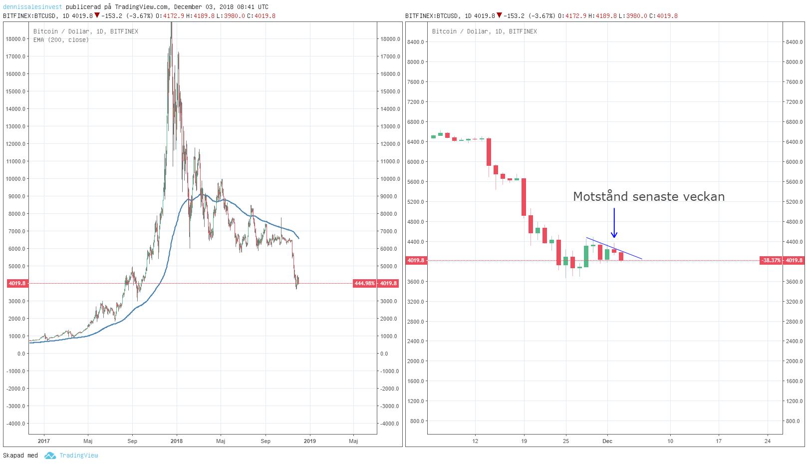Diagramvy för bitcoin inställd på dagar.