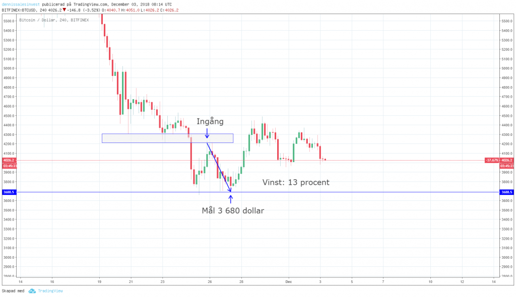 Diagram view for bitcoin set on four hours.