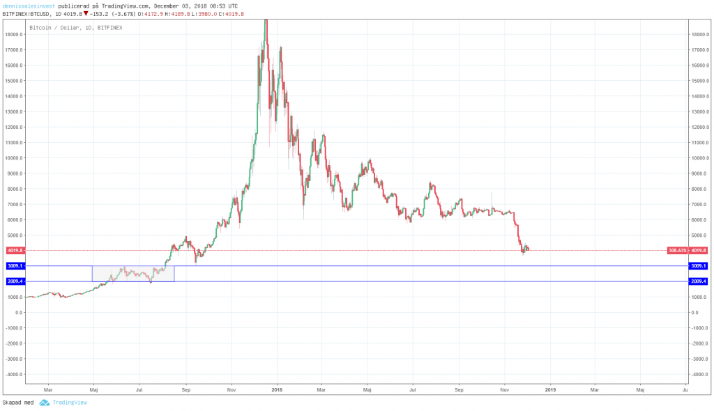 Diagram view for bitcoin set on days.
