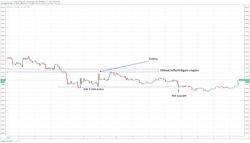 Diagramvy för bitcoin inställd på timmar.