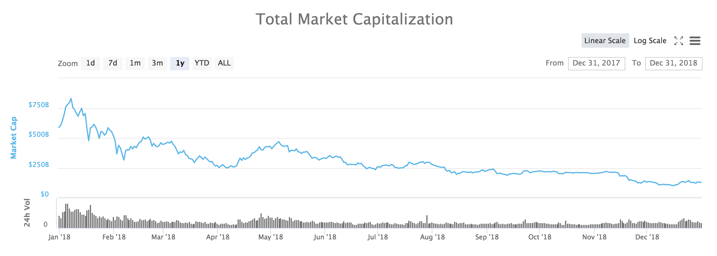 Total market cap for cryptocurrencies 2018.