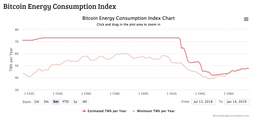 Bitcoin energy consumption index.