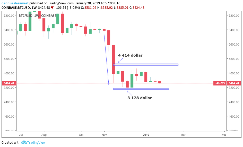 Bitcoin/usd chart view set for weeks.