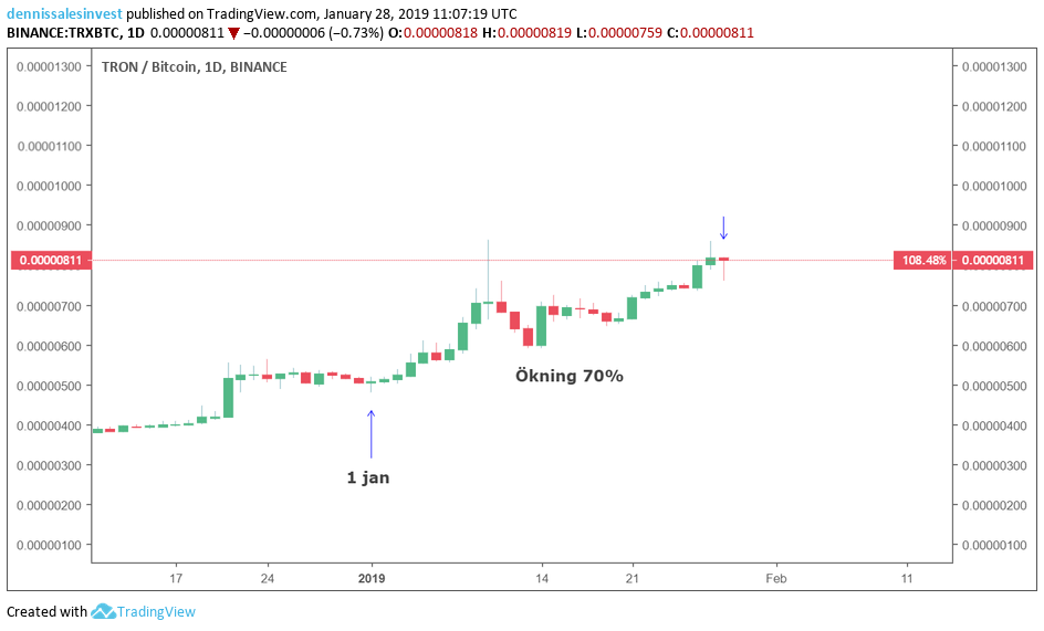Tron/bitcoin chart view set for days.