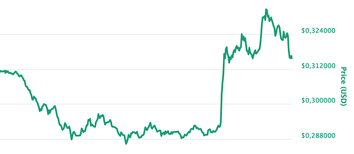 The price of xrp recently.