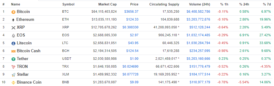 Coinmarketcap February 2019.